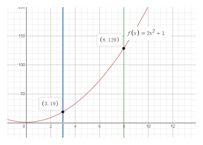 f (x) 221 150 (8, 129) 100 50 (3, 19) 10 2 12