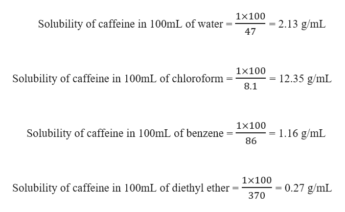 1x100 - 2.13 g/mL 47 Solubility of caffeine in 100mL of water 1x100 12.35 g/mL Solubility of caffeine in 100mL of chloroform 8.1 1x100 Solubility of caffeine in 100mL of benzene 1.16 g/mL 86 1x100 Solubility of caffeine in 100mL of diethyl ether 0.27 g/mL 370