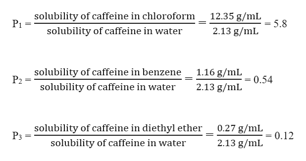 12.35 g/mL solubility of caffeine in chloroform Pi = 5.8 solubility of caffeine in water 2.13 g/mL solubility of caffeine in benzene P2 1.16 g/mL = 0.54 solubility of caffeine in water 2.13 g/mL 0.27 g/mL solubility of caffeine in diethyl ether P3 = 0.12 2.13 g/mL solubility of caffeine in water