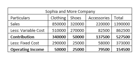 Sophia and More Company Clothing Shoes 850000 320000 Accessories Total 220000 1390000 Particulars Sales 510000 270000 Less: Variable Cost 82500 862500 Contribution 340000 50000 137500 527500 Less: Fixed Cost 290000 25000 58000 373000 Operating Income 50000 25000 79500 154500