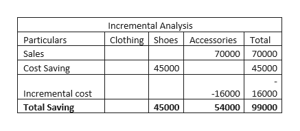 Incremental Analysis Clothing ShoesAccessories Total Particulars Sales 70000 70000 Cost Saving 45000 45000 Incremental cost Total Saving -16000 16000 45000 54000 99000
