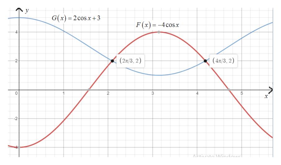 у G(x) = 2cosx 3 F(x)= -4cosx (27/3, 2) (47/3, 2) 2 3 5 2 х --2 pwAJP4CZI4V