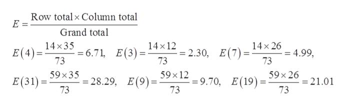 Row total x Column total E = Grand total 14x35 14x12 14x26 6.71, E(3) 73 E(4)= E(7) = -= 2.30, 73 = 4.99, 73 59 x 35 59 x 12 59 x 26 =28.29, E(9)= 73 E(31) = 9.70 73 E(19) =21.01 73
