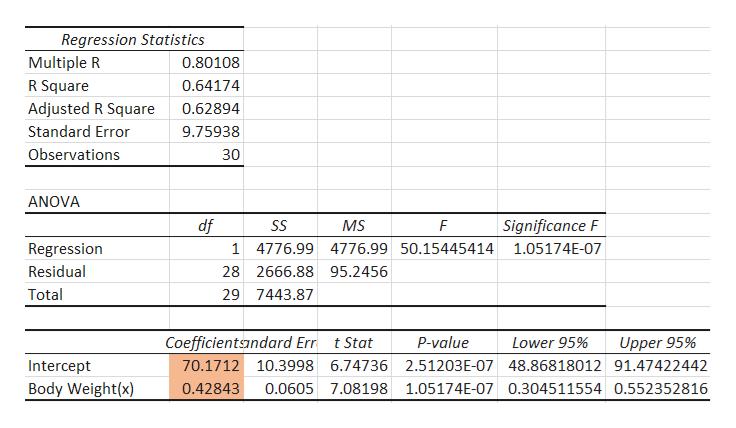Regression Statistics Multiple R 0.80108 R Square 0.64174 Adjusted R Square 0.62894 Standard Error 9.75938 Observations 30 ANOVA  Significance F df SS MS F Regression 1 4776.99 4776.99 50.15445414 1.05174E-07 Residual 28 2666.88 95.2456 Total 29 7443.87 Coefficientandard Err tStat P-value Upper 95% Lower 95% Intercept 70.1712 10.3998 6.74736 2.51203E-07 48.86818012 91.47422442 Body Weight(x) 0.42843 0.0605 7.08198 1.05174E-07 0.304511554 0.552352816