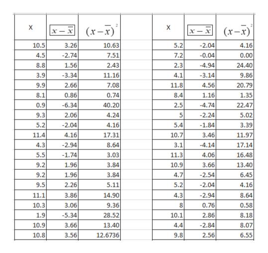 X X (x-x) (x-x) х х— х -x 10.5 3.26 10.63 5.2 -2.04 4.16 4.5 -2.74 7.51 7.2 0.04 0.00 8.8 1.56 2.43 2.3 -4.94 24.40 11.16 3.9 -3.34 4.1 -3.14 9.86 9.9 2.66 7.08 11.8 4.56 20.79 1.16 8.1 0.86 0.74 8.4 1.35 -4.74 0.9 -6.34 40.20 2.5 22.47 2.06 5.02 9.3 4.24 2.24 5.2 -2.04 4.16 5.4 -1.84 3.39 11.4 4.16 17.31 10.7 3.46 11.97 4.3 -2.94 8.64 3.1 -4.14 17.14 5.5 -1.74 3.03 11.3 4.06 16.48 3.84 1.96 9.2 10.9 3.66 13.40 9.2 1.96 3.84 4.7 2.54 6.45 4.16 9.5 2.26 5.11 5.2 -2.04 -2.94 11.1 3.86 14.90 4.3 8.64 9.36 0.76 10.3 3.06 0.58 2.86 1.9 -5.34 28.52 10.1 8.18 10.9 3.66 13.40 4.4 -2.84 8.07 10.8 3.56 12.6736 9.8 2.56 6.55 onun