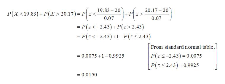 19.83 20 20.17-20 P(X <19.83)P(x> 20.17) Pz< +Pz 0.07 0.07 = P(z<-2.43)+ P(z> 2.43) - P(z<-2.43)+1-P(z 2.43) From standard normal table P(z-2.43) 0.00 75 P(z 2.43) 0.9925 =0.0075 1-0.9925 =0.0150
