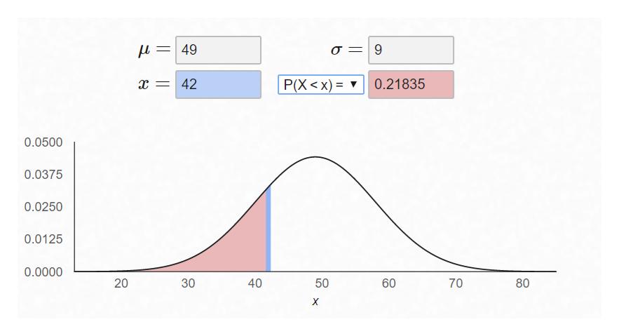 =49 9 P(X < x) X 42 0.21835 0.0500 0.0375 0.0250 0.0125 0.0000 40 70 80 X 60 50 30 20