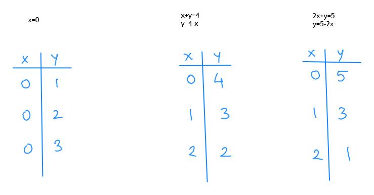 х*у-4 y-4-x 2x-у-5 у-5-2х x-0 4 3 3 2 O 3 2 2 2