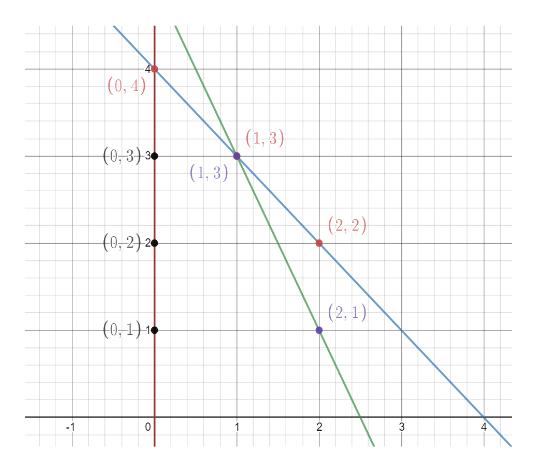 (0, 4) (1,3) C0-3)3 (1,3) (2, 2) (0,2)2 (2,1) (0,1)10 0 2