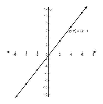 124 y 10+ 8. g(x) 2x- 6- 4. 2- -6 -2 2 4 8 -6 -8- -10 -12 CO