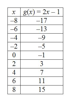 g(x) 2x 1 -17 -6 -13 -4 -9 -5 -2 -1 2 4 7 6 11 15 8 OO
