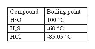 Compound Н.О Boiling point 100 C H2S -60 °C НСІ -85.05 °C
