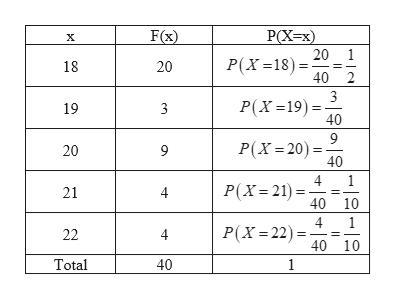 F(x) РX-x) 20 1 Р(X -18) - 18 20 40 2 3 Р(х -19) - 40 19 3 9 P(X 20 40 20 9 4 1 P(X 21 21 40 10 4 P(X 22) 22 4 40 10 Total 40 1