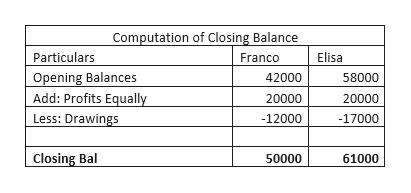 Computation of Closing Balance Particulars Elisa Franco Opening Balances Add: Profits Equally Less: Drawings 42000 58000 20000 20000 -12000 -17000 Closing Bal 50000 61000
