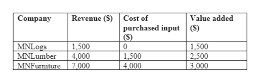 Revenue (S) Cost of Company Value added purchased input (S) (S) 0 MNLogs MNLumber 1,500 4,000 7,000 1,500 2,500 3,000 1,500 4,000 MNFurniture