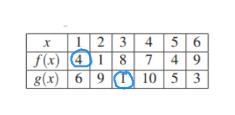 23 f(x [(41|8 g(x) 6 9Y 10 5 3 5 6 49 4 х