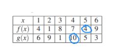 5 6 49 12 3 4 f(x) g(x) 6 87 41 10 5 3 9 1