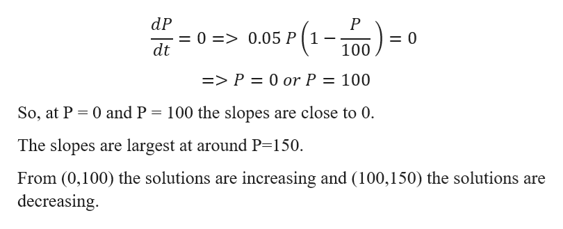 dP = 0 => 0.05 P ( 1 - dt sr(1-100) P = 0 => P = 0 or P 100 11 So, at P 0 and P 100 the slopes are close to 0. The slopes are largest at around P=150. From (0,100) the solutions are increasing and (100,150) the solutions are decreasing