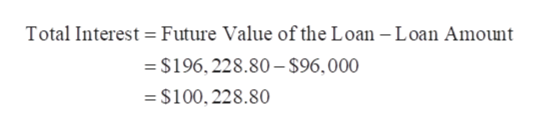Total Interest Future Value of the Loan - Loan Amount =$196,228.80-$96,000 $100,228.80