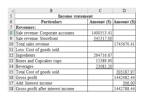 В С D Income statement Amount (S) Amount (S) 6 Particulars 7 Revenues: 8 Sale revenue: Corporate accounts 9 Sale revenue: Storefront 10 Total sales revenue 1400353.4 345317.00 1745670.41 |Less: Cost of goods sold 12 Ingredients 13 Boxes and Cupcakes cups 14 Beverages 15 Total Cost of goods sold 16 Gross profit 17 Add: Interest income 18 Gross profit after interest income 264716.87 15389.90 23081.20 303187.97 1442482.44 306.00 1442788.44