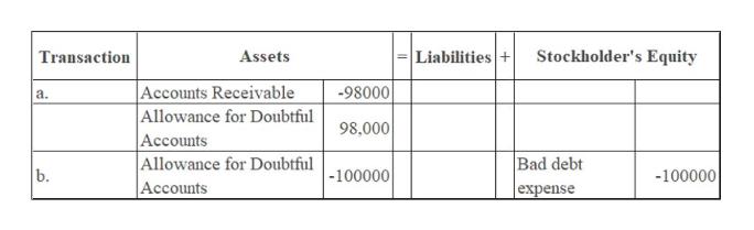 Liabilities+ Stockholder's Equity Transaction Assets |Accounts Receivable Allowance for Doubtful Accounts Allowance for Doubtful-100000 98000 а. 98,000 Bad debt b. -100000 Accounts expense