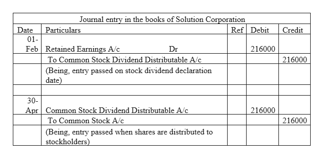 Journal entry in the books of Solution Corporation Ref Debit Credit Date Particulars 01 Feb Retained Earnings A/c To Common Stock Dividend Distributable A/c Dr 216000 216000 (Being, entry passed on stock dividend declaration date) 30- Apr Common Stock Dividend Distributable A/c 216000 To Common Stock A/c 216000 (Being, entry passed when shares are distributed to stockholders)