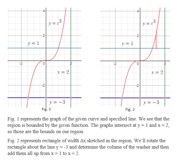 y= r° y=x° 2 2 y= 1 y= 1 -2 0 -2 0 x =2 x = 2 -2 y=3 y= -3 Fig. 1 Fig. 2 Fig. 1 represents the graph of the given curve and specified line. We see that the region is bounded by the given function. The graphs intersect at y 1 and x 2, so those are the bounds on our region Fig. 2 represents rectangle of width Ax sketched in the region. We'll rotate the rectangle about the line y = -3 and determine the volume of the washer and then add them all up from x = 1 to x=2