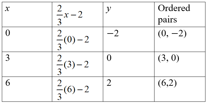 Algebra homework question answer, step 2, image 1