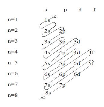 р d f n-1 ls n 2 Зр n=3 35 ЗВ За n 4 Ad 4f Ар 5s 5d n=6 бр бd n 7 7s Гр n=8 8s