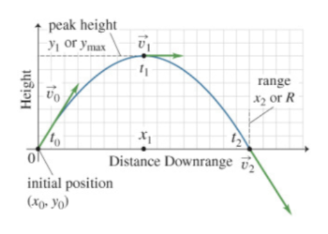 peak height or ymax range X2or R to Distance Downrange initial position (X Yo Height 1B