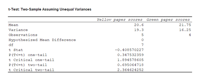 t-Test: Two-Sample Assuming Unequal Variances Yellow paper scores Green paper scores 20.6 21.75 Mean Variance 19.3 16.25 Observations Hypothesized Mean Difference df 7 -0.408570227 t Stat P (T< t) one-tail 0.347532359 t Critical one-tail 1.894578605 P (T< t) two-tail t critical two-tail 0.695064718 2.364624252