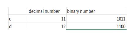 decimal number binary number 11 1011 C 12 1100