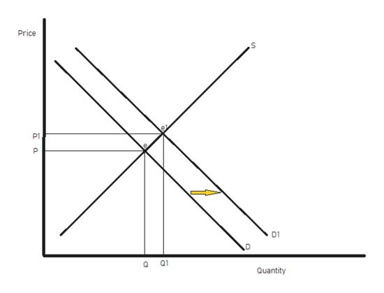 Price P1 D1 Q1 Quantity