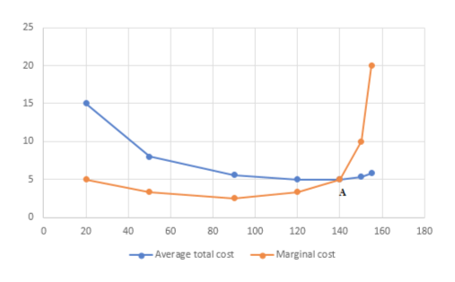 20 15 10 5 A 0 40 60 80 120 160 100 140 180 Average total cost Marginal cost 20 n