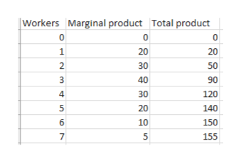 Workers Marginal product Total product 1 20 20 2. 30 50 40 90 120 4 30 140 5 20 6 10 150 155