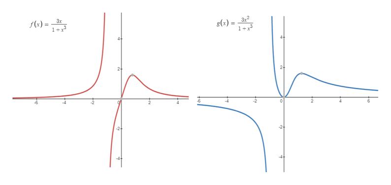 3x2 1+x 3x g(x) f(x) 1+x 2+