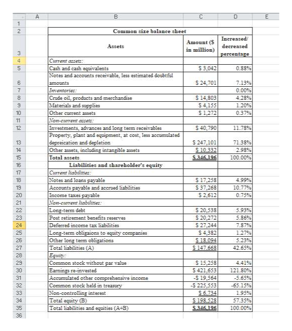 A C E 2 Common size balance sheet Increased Amount (S in million) Assets decreased 3 percentage 4 Current aszets Cash and cash equivalents Notes and accounts receivable, less estimated doubtful $3,042 0.88% S 24,701 6 amounts 7.13% 0.00 % 4.28 % Imventories: Crude oil, products and merchandise Materials and supplies Other current assets Non-curent azzets Investments, advances and long term receivables Property, plant and equipment, at cost, less aceumulated depreication and depletion Other assets, including intangible assets Total assets 7 8 $14,803 S4,155 $1,272 1.20% 9 10 0.37% 11 $ 40,790 11.78% 12 S 247.101 $ 10.332 71.38% 13 2.98% 14 S346.196 100.00% 15 Liabilities and shareholder's equity 16 Crent liabilities Notes and loans payable Accounts payable and accrved liabilities Income taxes payable Non-current liabilities Long-term debt Post retirement benefits reserves Daferred income tax liabilities Long-term obligaions to equity companies Other long term obligations Total liabilities (A) Equity Common stock without par vaive Earnings re-invested Accumulated other comprehensive income Common stock held in treasury 17 4.99% $ 17,258 $37,268 18 19 10.77 % 20 S2,612 0.75% 21 5.93% 22 $20,538 $20,272 $ 27,244 5.86% 23 24 7.87% 127% 25 S4,382 $18.094 S 147.668 26 5.23% 27 42.65% 28 23 S 15,258 $ 421,653 -$ 19,564 4.41 % 30 121.80% 31 -5.65% -65.15% 32 -$ 225,553 $6.734 S 198.528 Non-controlling interest Total equity (B) Total liabilities and equities (A+B) 33 195% 34 57.35% 100.00% 35 S346.196 36