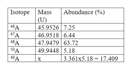 Abundance (% Mass Isotope (U) 45.9526 7.25 46.9518 6.44 47.9479 63.72 49.94485.18 46A 47A 48A 50A 3.361x5.18 17.409 49A X