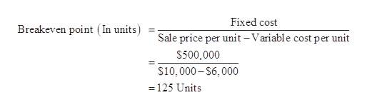 Fixed cost Breakeven point (In units) Sale price per unit -Variable cost per unit $500,000 $10,000-$6,000 = 125 Units