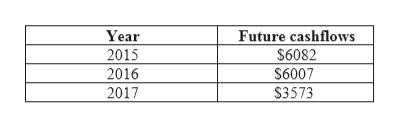 Future cashflows $6082 $6007 Year 2015 2016 2017 $3573