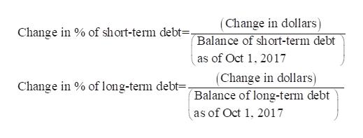 (Change in dollars) Balance of short-term debt as of Oct 1, 2017 Change in of short-term debt=. (Change in dollars) Balance of long-term debt as of Oct 1, 2017 Change in % of long-term debt=