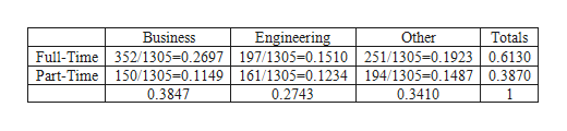 Business Engineering Other Totals Full-Time 352/1305=0.2697 197/1305-0.1510 251/1305-0.1923 0.6130 Part-Time 150/1305=0.1149 161/1305=0.1234 194/1305=0.1487 0.3870 0.3847 0.2743 0.3410 1