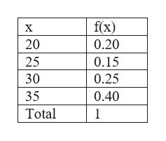 f(x) 0.20 х 20 25 0.15 30 0.25 0.40 35 Total 1