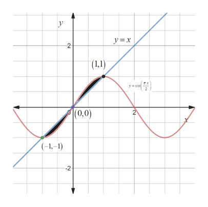 y= x (1,1) yusin (0,0) (-1,-1) --2