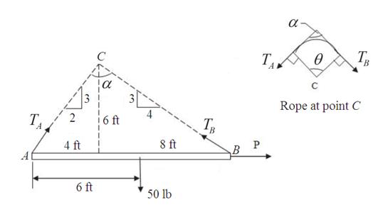 TB TA C Rope at point C Т. 6 ft 2 Т, 8 ft 4 ft A 6 ft 50 lb