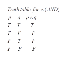 Truth table for A(AND) ра рлд тт Т T F F F T F F F