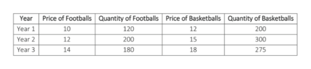 Quantity of Footballs Price of Basketballs Price of Footballs Quantity of Basketballs Year 120 Year 1 10 12 200 Year 2 12 200 15 300 275 Year 3 14 180 18