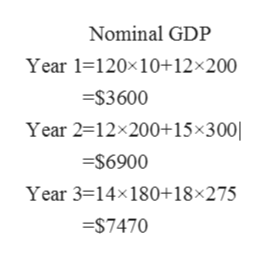 Nominal GDP Year 1-120x10+12x200 $3600 Year 2=12x200+15 x300| =S6900 Year 3=14x180+18x275 $7470