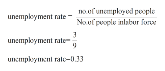 no.of unemployed people No.of people inlabor force unemployment rate 3 unemployment rate= 9 unemployment rate=0.33