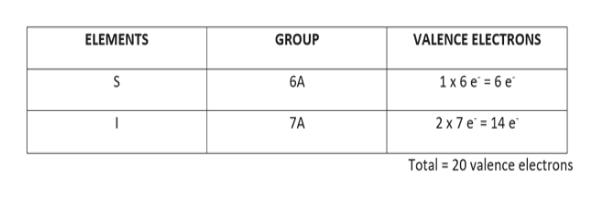ELEMENTS VALENCE ELECTRONS GROUP 6A S 1x6е -бе 2 x 7 e 14 e 7A Total 20 valence electrons
